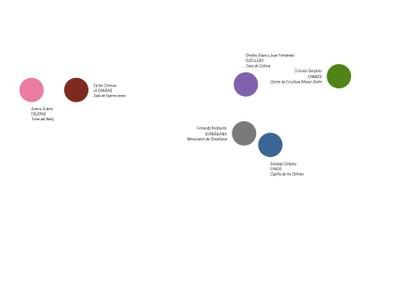 Extensiones-Anclajes. Phase II