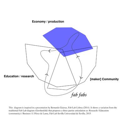 Reflexiones sobre fab labs y nuevo modelo productivo...