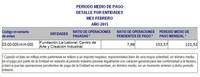 Febrero 2015 Periodo Medio de pago