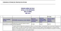 OCT14 Periodo medio de pago